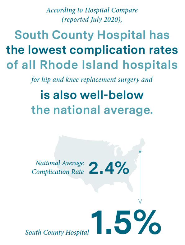 Complication rates infogrpahic