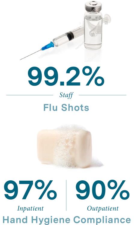 Flu shots infographic